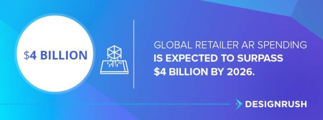Stat: Global retailer AR spending is expected to surpass $4 billion by 2026.