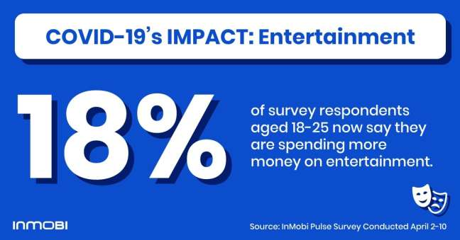 Mobile app ideas: The behavior of people aged 18-25 on entertainment