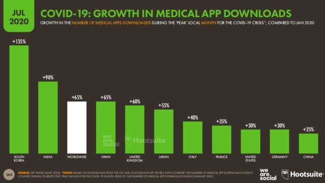 The growth of medical app usage during COVID-19