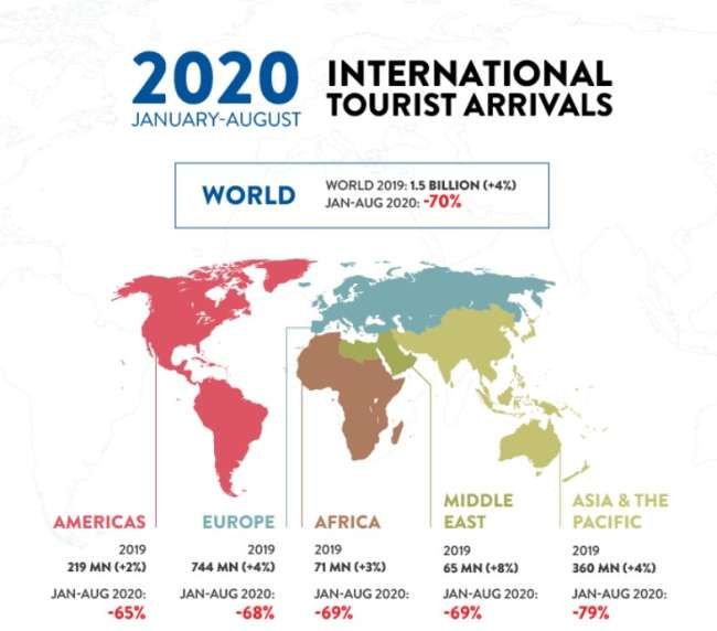 Mobile app ideas: the number of international tourist arrivals from January to August 2020