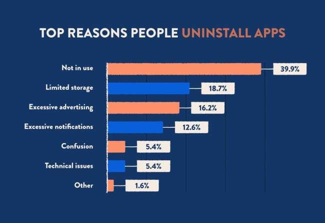 Ios app development: top reasons for app uninstalls