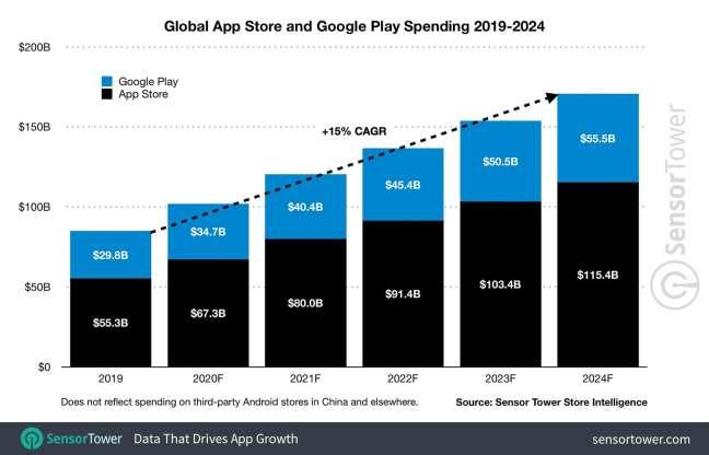 Ios app development: global App Store and Google Play Store spending