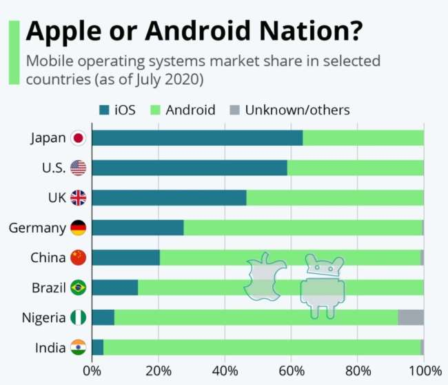 Ios app development: operating systems market share per country