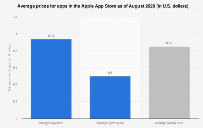 Ios app development: average prices for apps