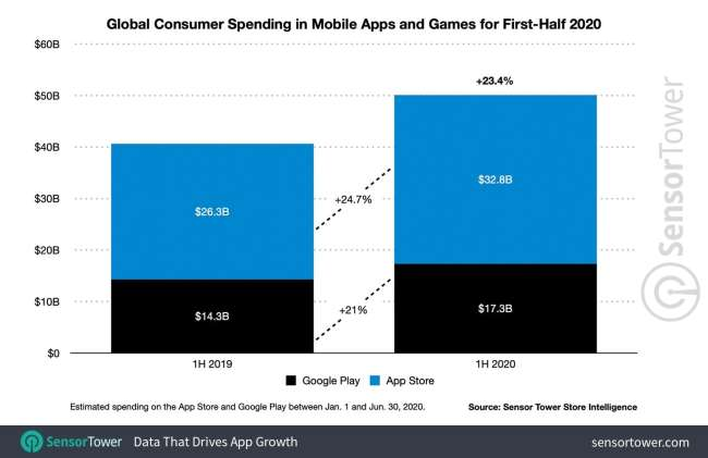 mobile app development: global consumer spending in mobile apps and games for first-half 2020