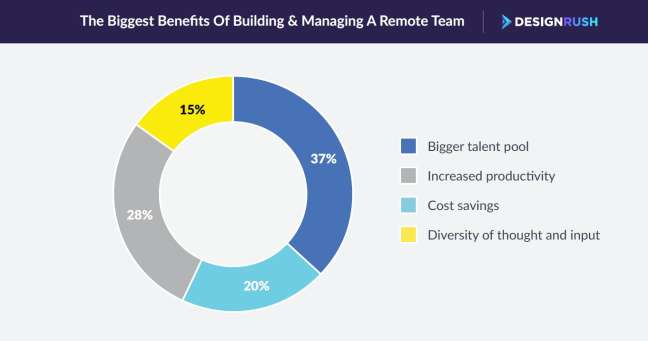 stat - research insights into the benefits of remote team recruitment and management