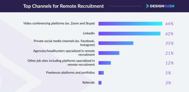 stat - research insights into the best tools and services for remote recruitment