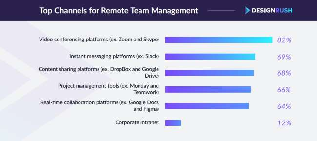 stat - research insights into the best practices for remote team management