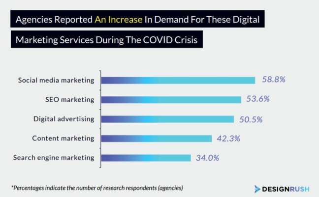 The demand for digital marketing services during COVID-19