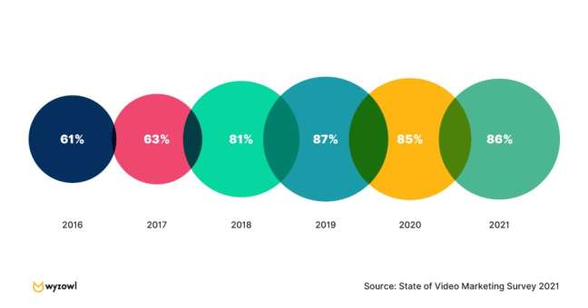 Popularity of video content by year