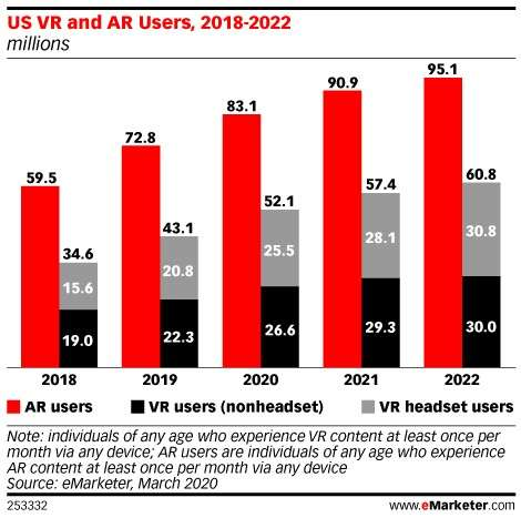 Expected AR and VR users by 2022