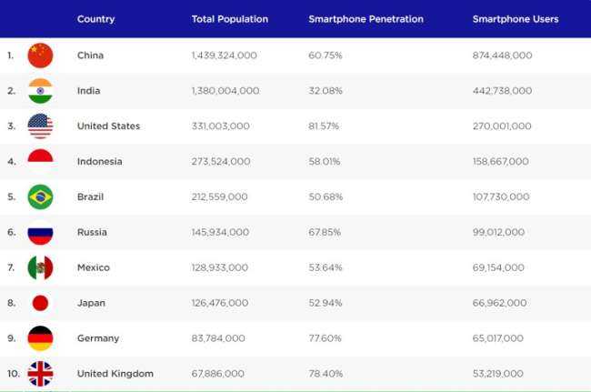 best cities for designers: the leading countries by smartphone users