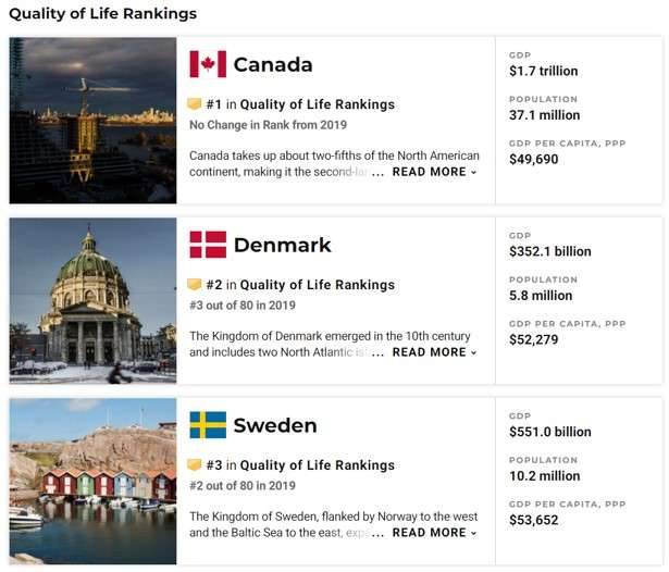 best cities for designers: quality of life country rankings