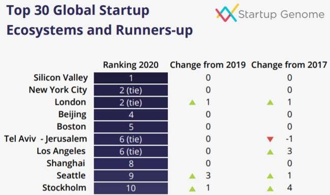 best cities for designers: global startup ecosystems and runners up