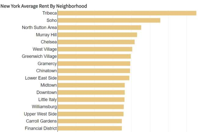best cities for designers: cost of living index by city