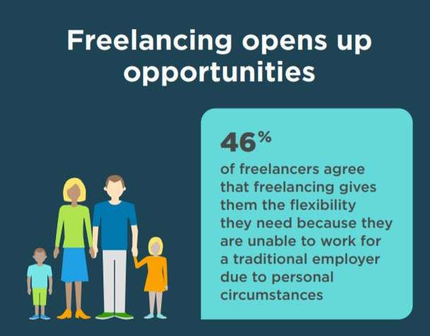 The number of f freelancers who believe that freelancing opens up new opportunities and huge flexibility