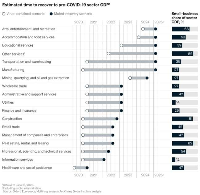 McKinsey report shows that most COVID-hit industries will not recover before 2022 which impacts the budgets for custom web development
