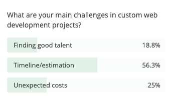designrush x velo by wix webinar - poll 2