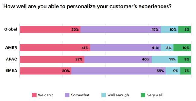 How well businesses are able to personalize customer's experiences