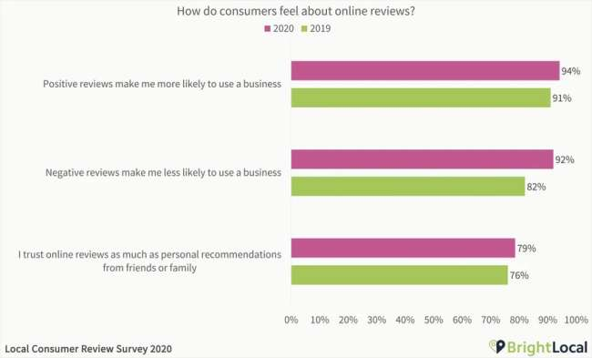 Online review management: how consumers feel about online reviews