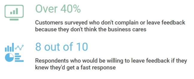The number of customers who leave feedback or don't complain