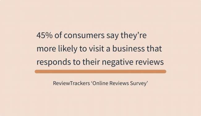 The number of consumers who are likely to visit a business that responds to their negative reviews