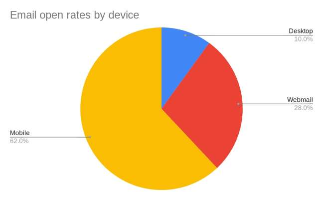 Customer feedback: email open rate by device