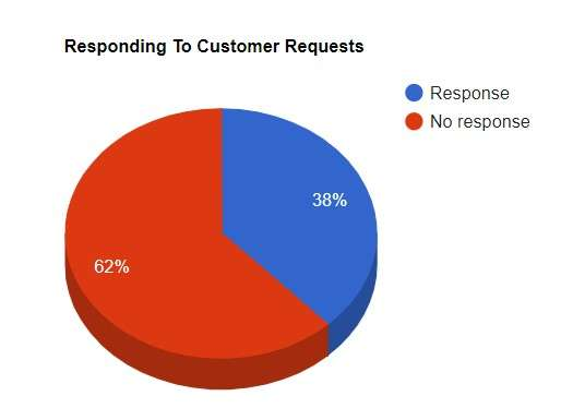 Customer service outsourcing companies: how companies respond to customer requests