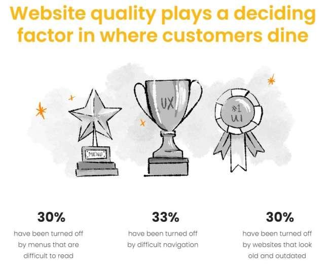 Restaurant website design companies: website quality as a deciding factor in where customers dine