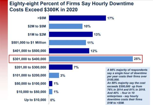 Hourly downtime costs firms experienced in 2020