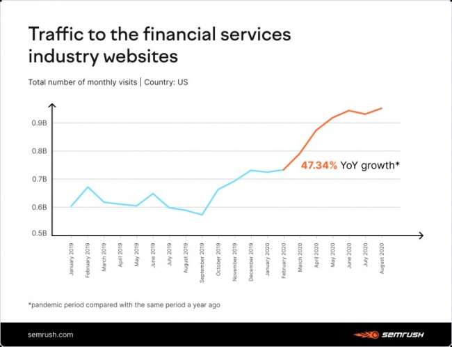 Financial services website design companies: traffic to the financial services industry worldwide