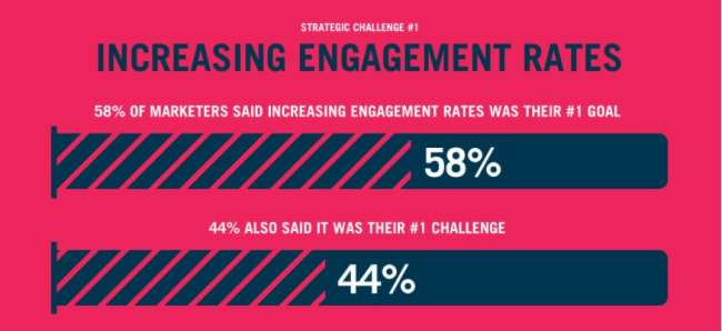 Lead generation companies: consumer engagement rates challenges