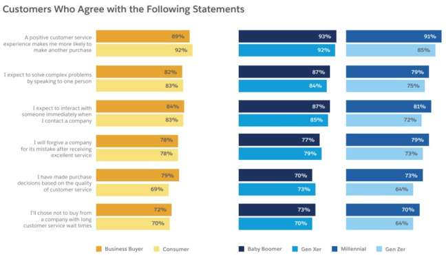 what customers think about customer service experience