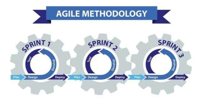 The methodology of Agile software development