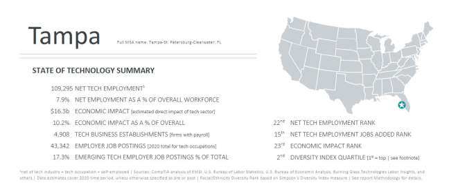 software developer in Tampa: Tampa's state of technology summary in CompTIA's Cyberstates report 2021 