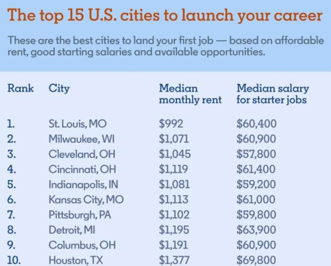 Pittsburgh website developers: The top 15 U.S. cities to launch a career