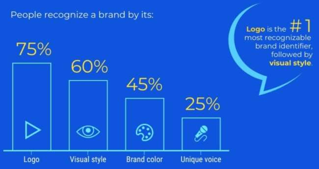 how people recognize a brand