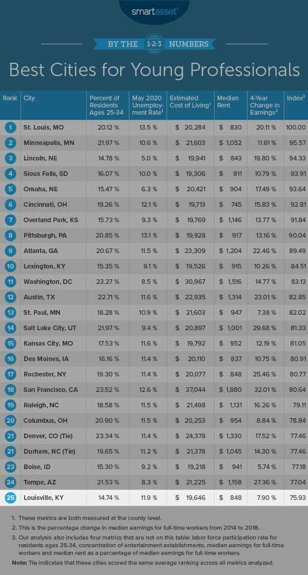 louisville web design: screenshot of SmartAsset's Best Cities For Young Professionals List
