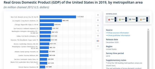 web-developer-Chicago-US-GDP-by-metro-area