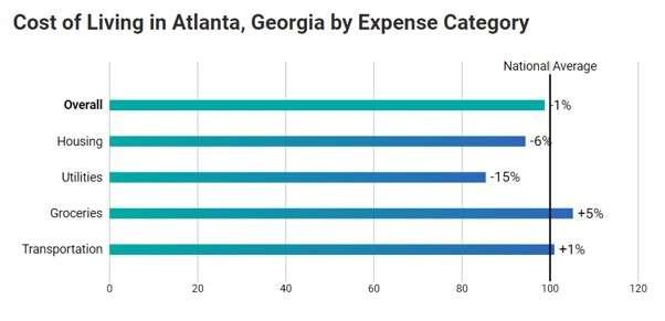 Web developer in Atlanta: the cost of living in Atlanta by expense category
