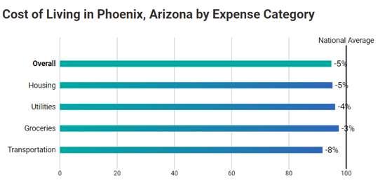 Phoenix web development companies: Phoenix cost of living