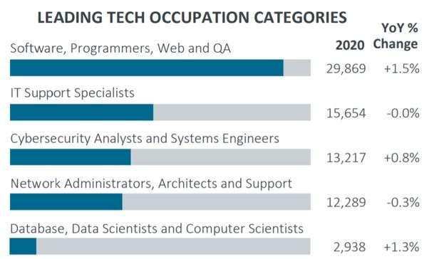 Phoenix web development companies: leading tech occupation categories in Phoenix