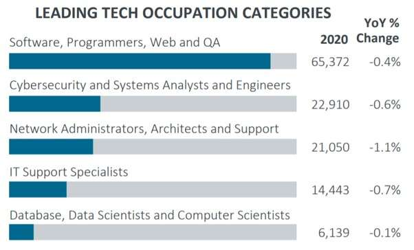 Web development companies in New Jersey: the leading tech occupation categories in New Jersey
