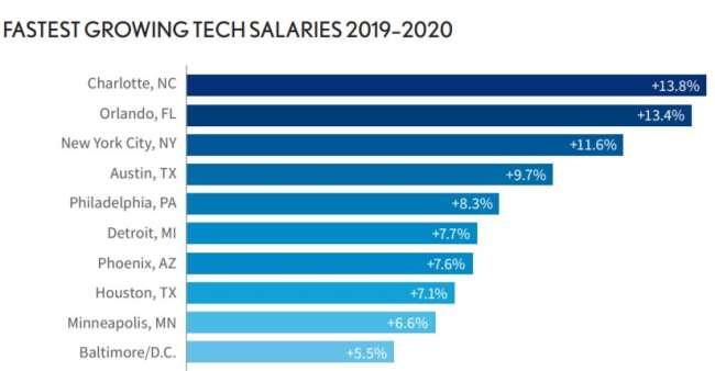 Philadelphia web development companies: fastest growing tech salaries