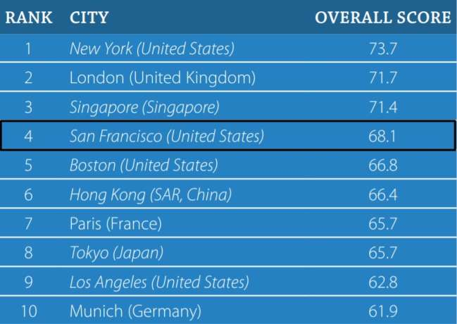 San Francisco SEO companies: the most talent competitive cities in the world