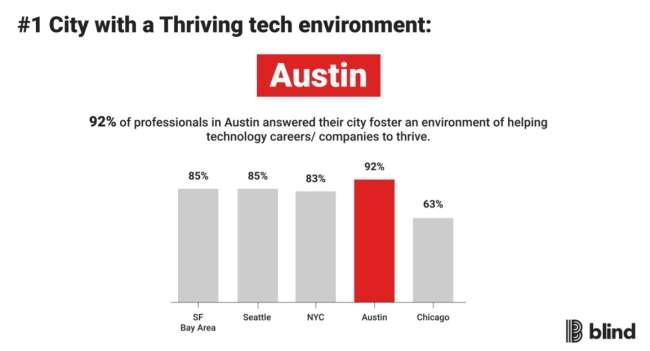 Austin web development: US cities with thriving tech communities – Blind survey