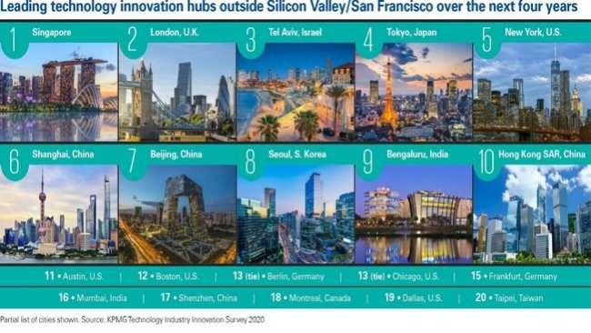 Austin web development companies: global tech innovation hubs – KPMG's rankings
