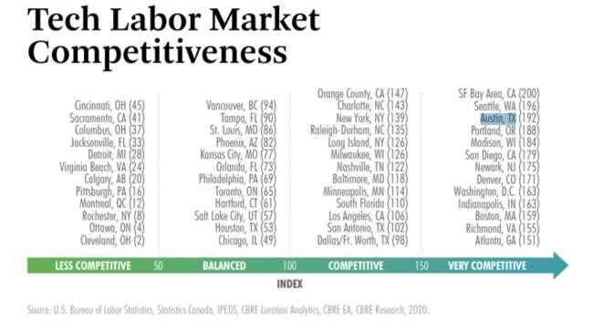 web developer Austin: CBRE's rankings of the most competitive US tech markets