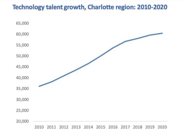 website development company in charlotte, nc: talent growth graph in charlotte, 2010-2020