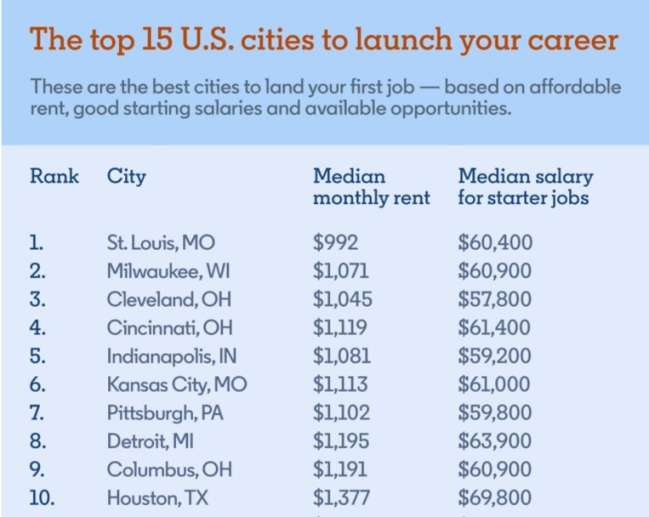Pittsburgh seo agency: top 15 US cities to launch a career